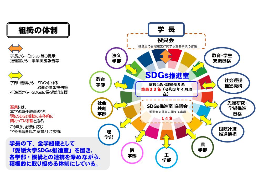 SDGs推進室 組織の体制